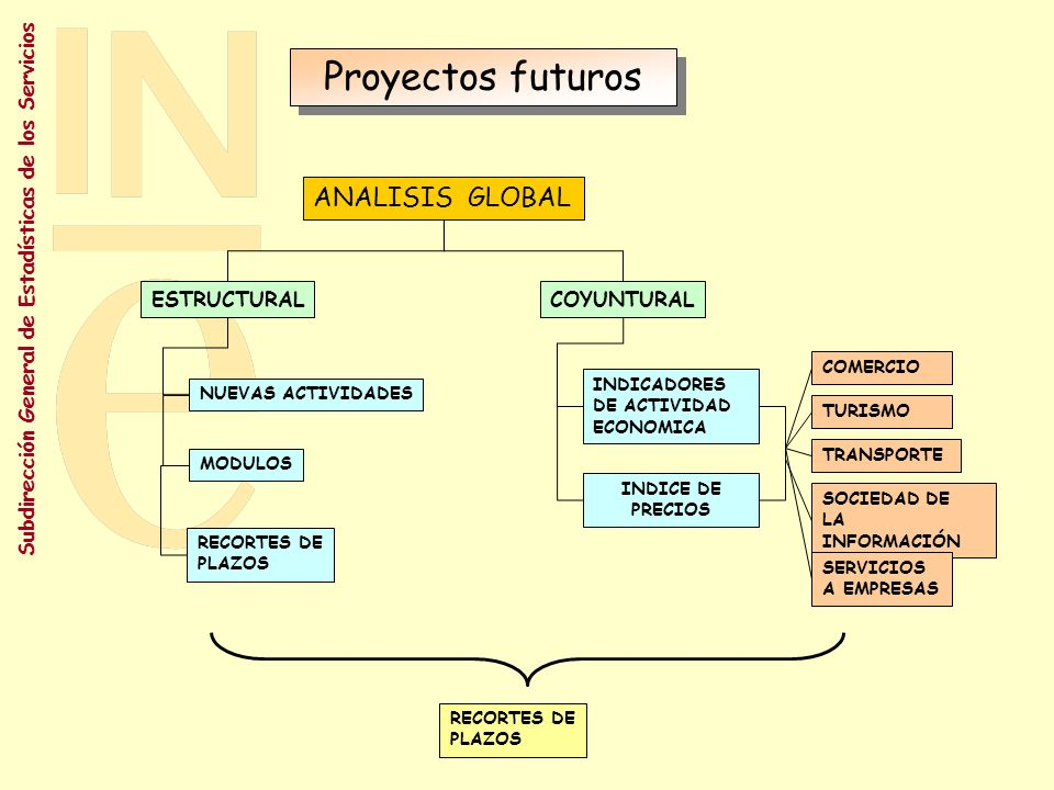 Proyectos futuros ANALISIS GLOBAL ESTRUCTURAL COYUNTURAL COMERCIO