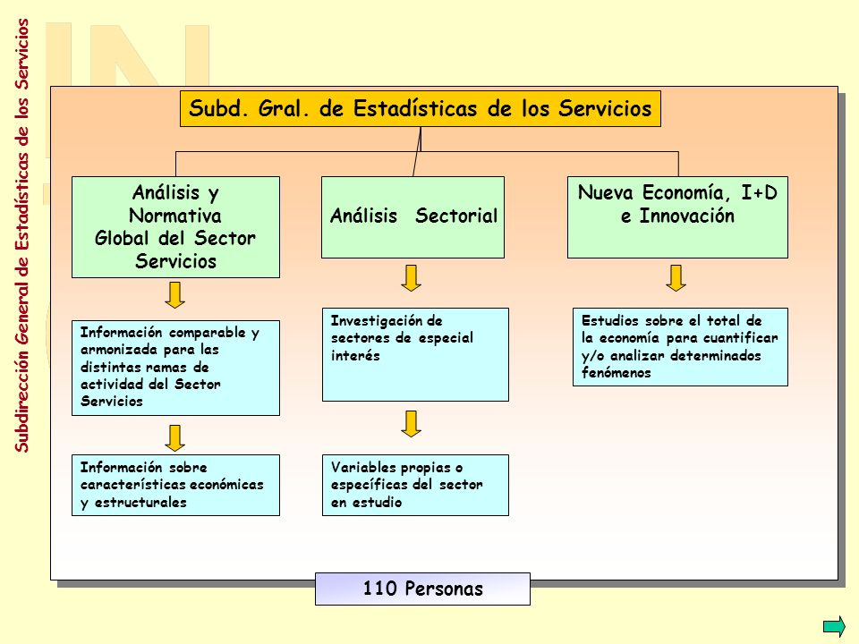 Global del Sector Servicios