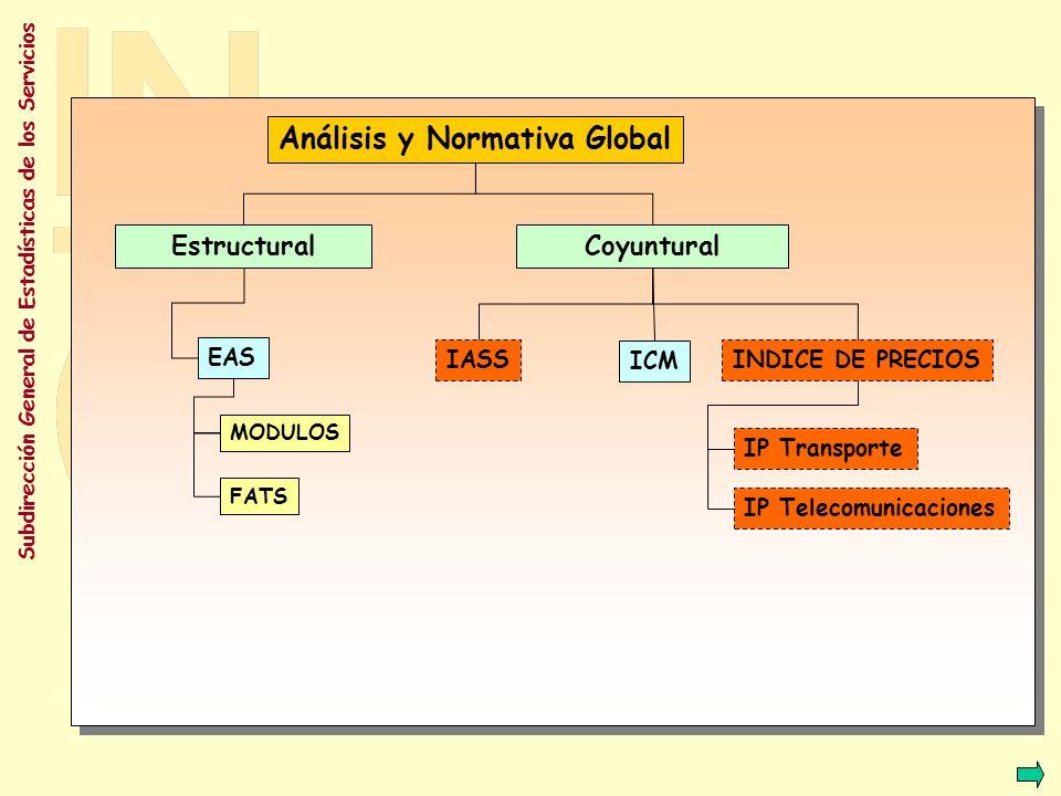 Análisis y Normativa Global
