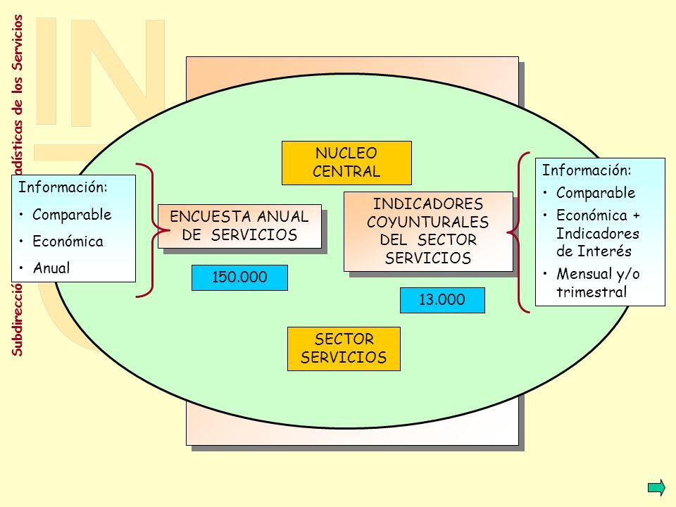 Económica + Indicadores de Interés