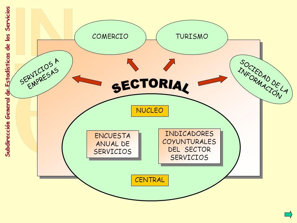 SECTORIAL COMERCIO TURISMO SERVICIOS A EMPRESAS
