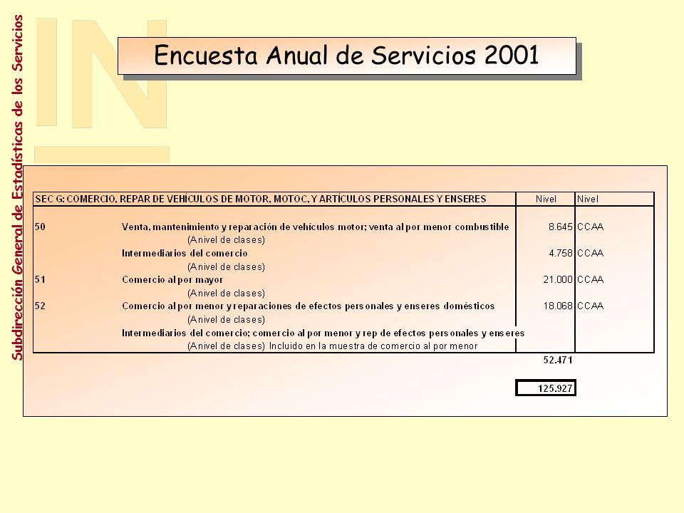 Encuesta Anual de Servicios 2001