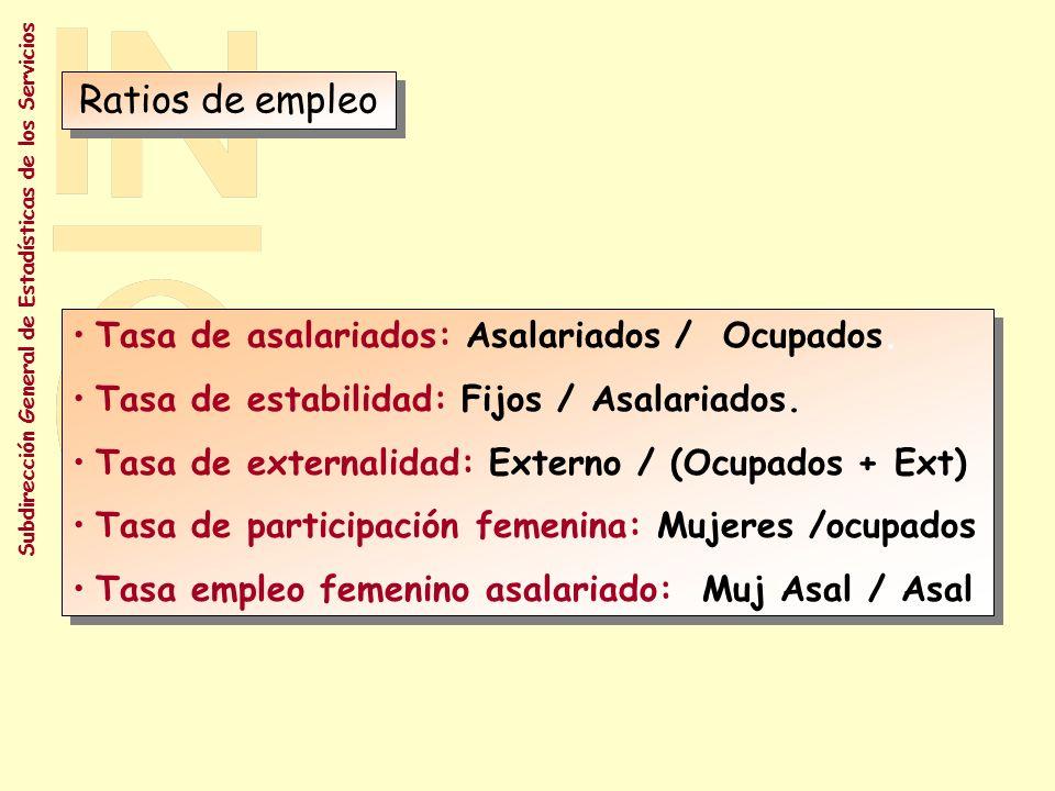 Ratios de empleo Tasa de asalariados: Asalariados / Ocupados.