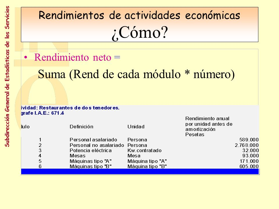 Rendimientos de actividades económicas ¿Cómo