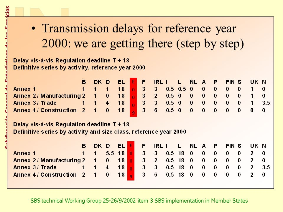 Transmission delays for reference year 2000: we are getting there (step by step)