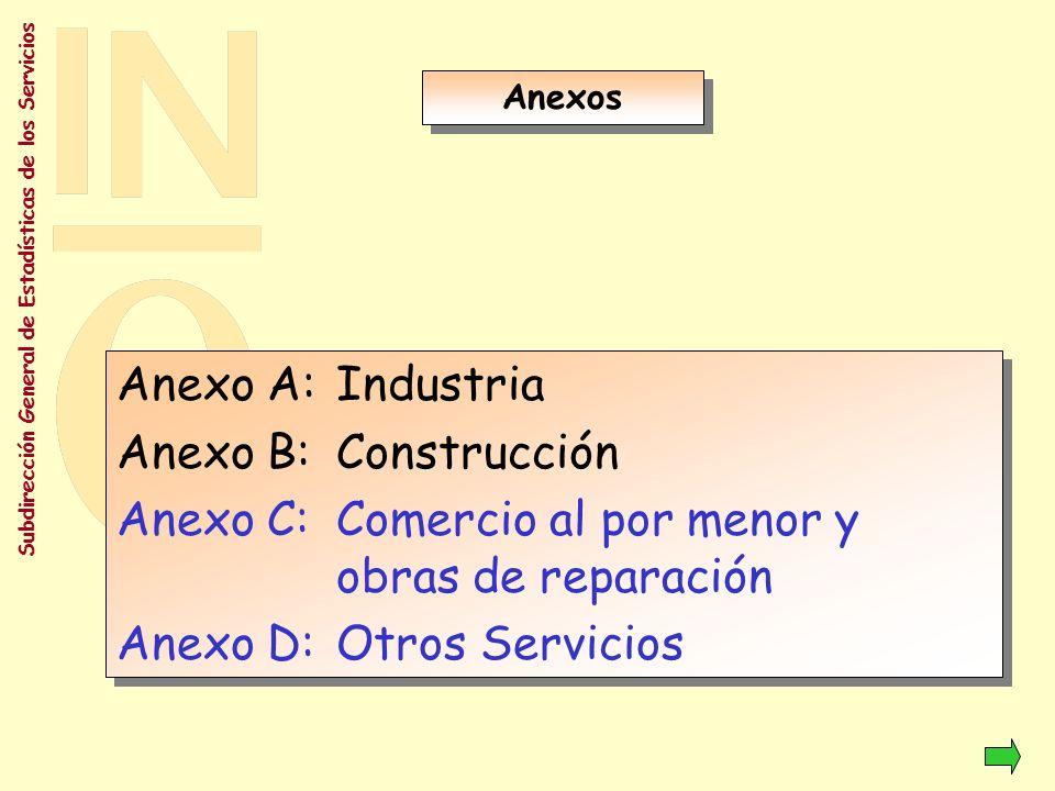 Anexo C: Comercio al por menor y obras de reparación