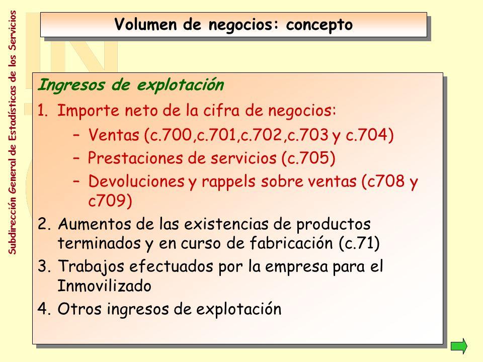 Volumen de negocios: concepto
