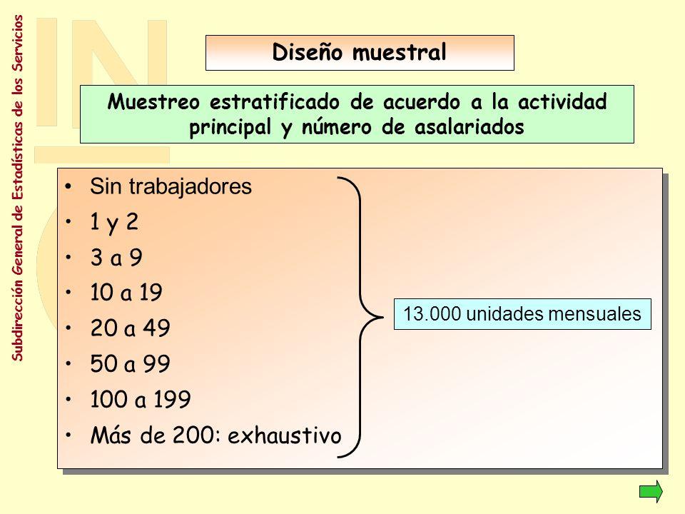 Diseño muestral Sin trabajadores 1 y 2 3 a 9 10 a 19 20 a 49 50 a 99