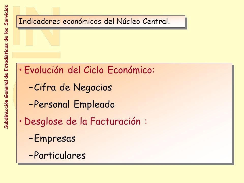 Evolución del Ciclo Económico: Cifra de Negocios Personal Empleado