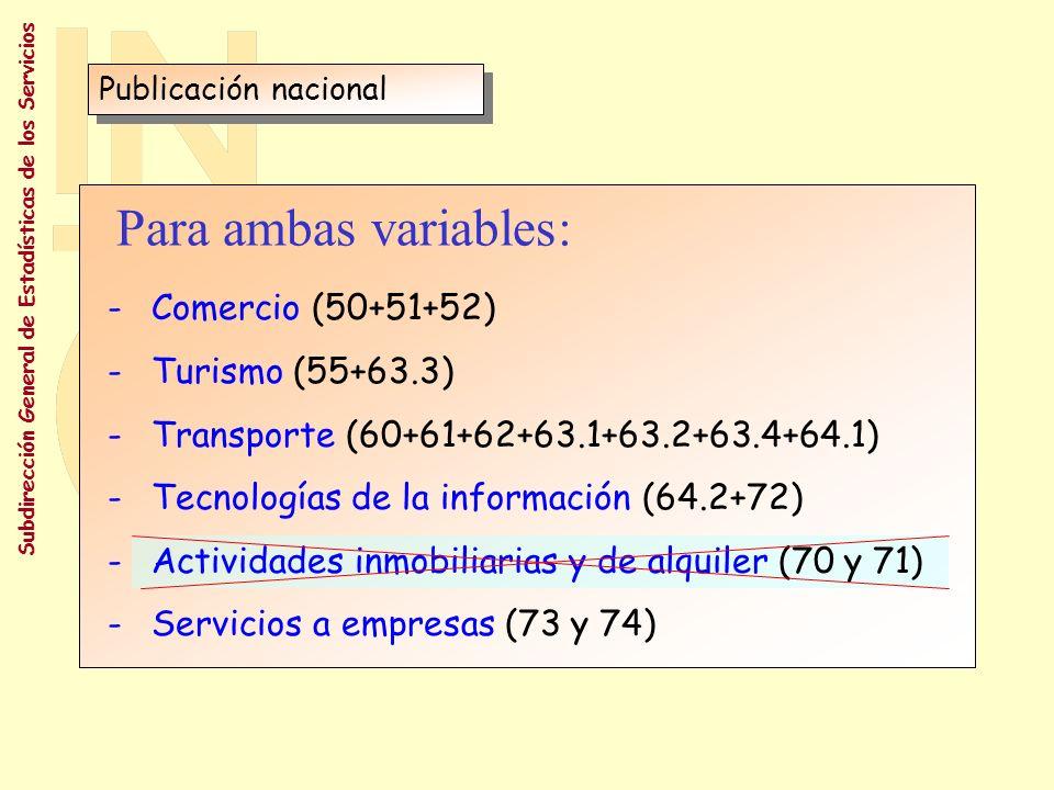 Para ambas variables: Comercio (50+51+52) Turismo (55+63.3)