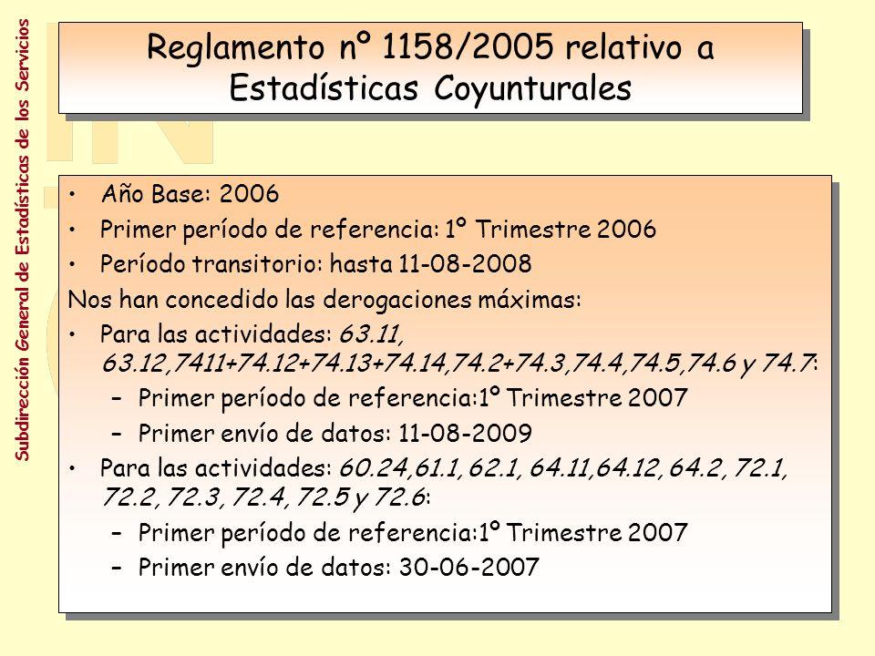Reglamento nº 1158/2005 relativo a Estadísticas Coyunturales