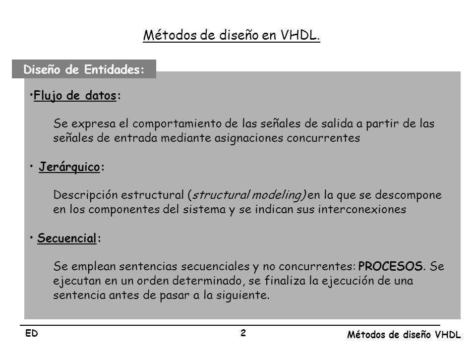 Métodos de diseño en VHDL.