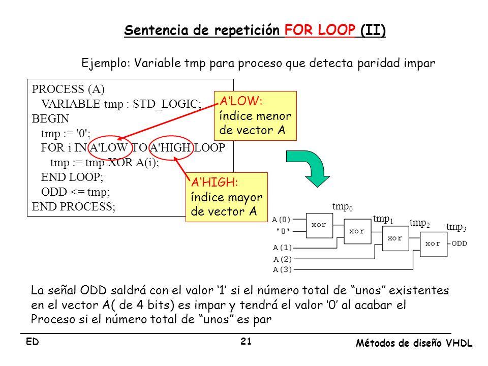 Sentencia de repetición FOR LOOP (II)