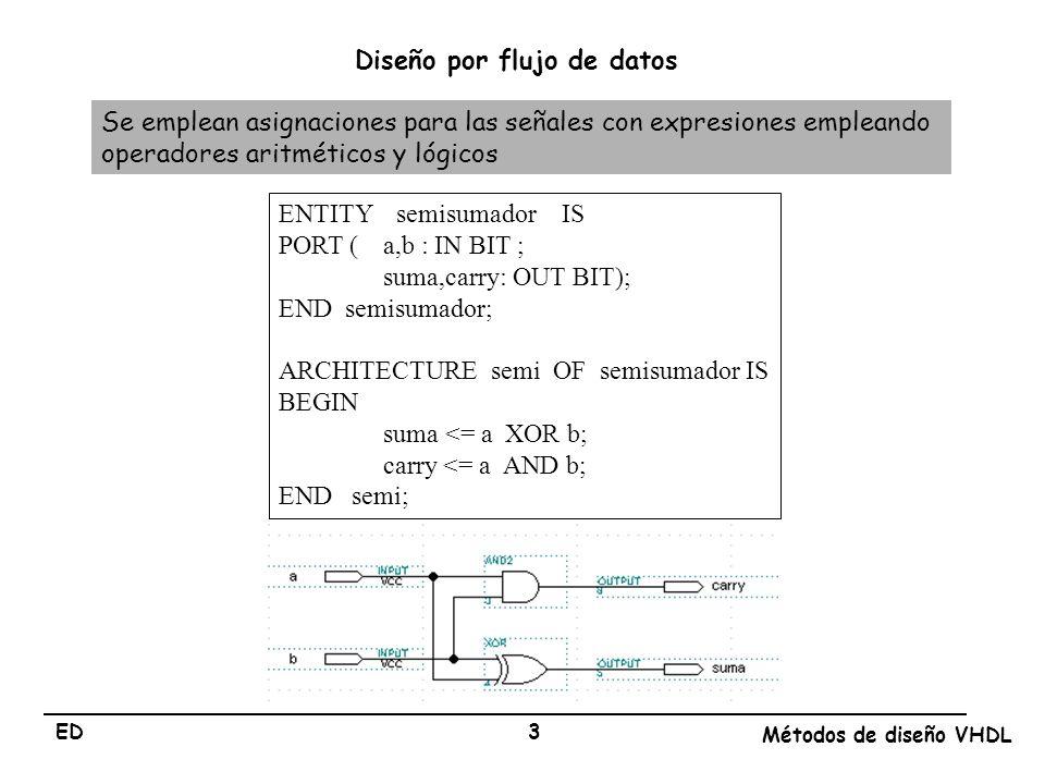 Diseño por flujo de datos
