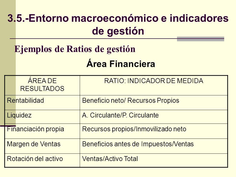 Ejemplos de Ratios de gestión