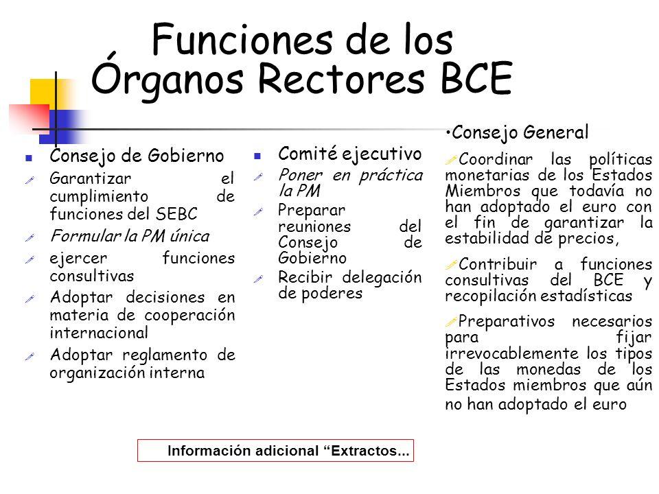 Funciones de los Órganos Rectores BCE