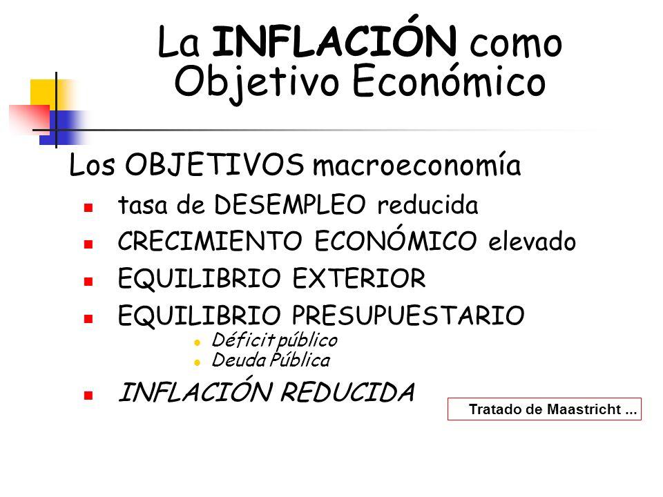 La INFLACIÓN como Objetivo Económico