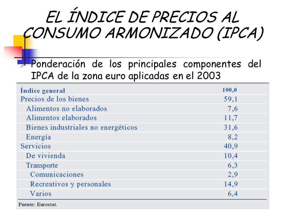 EL ÍNDICE DE PRECIOS AL CONSUMO ARMONIZADO (IPCA)