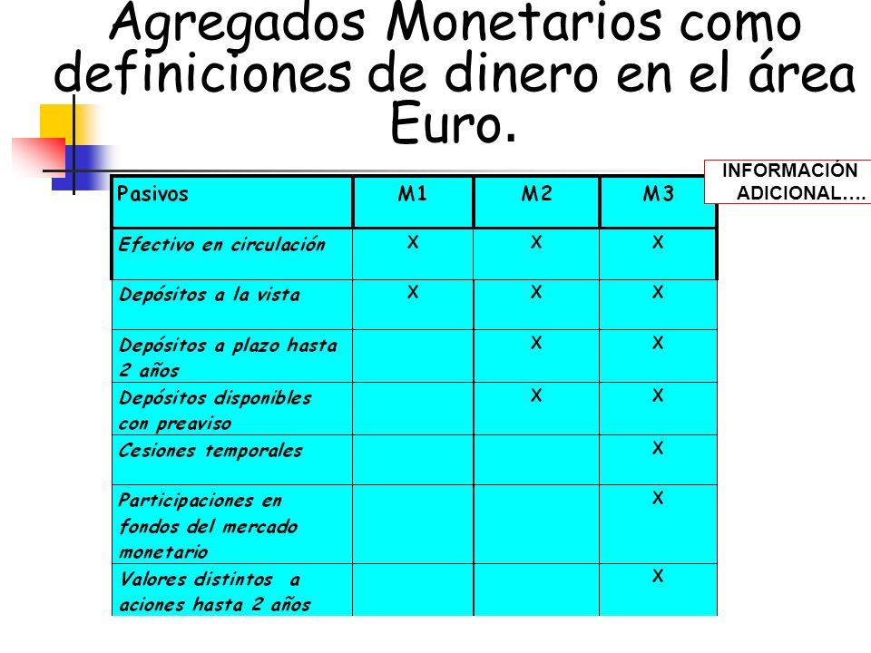 Agregados Monetarios como definiciones de dinero en el área Euro.