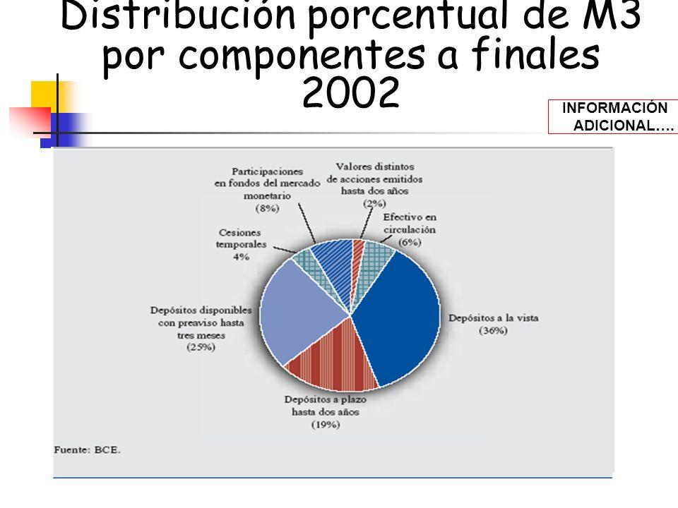 Distribución porcentual de M3 por componentes a finales 2002