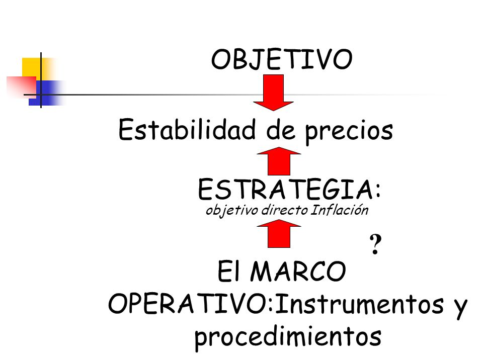 OBJETIVO Estabilidad de precios ESTRATEGIA: