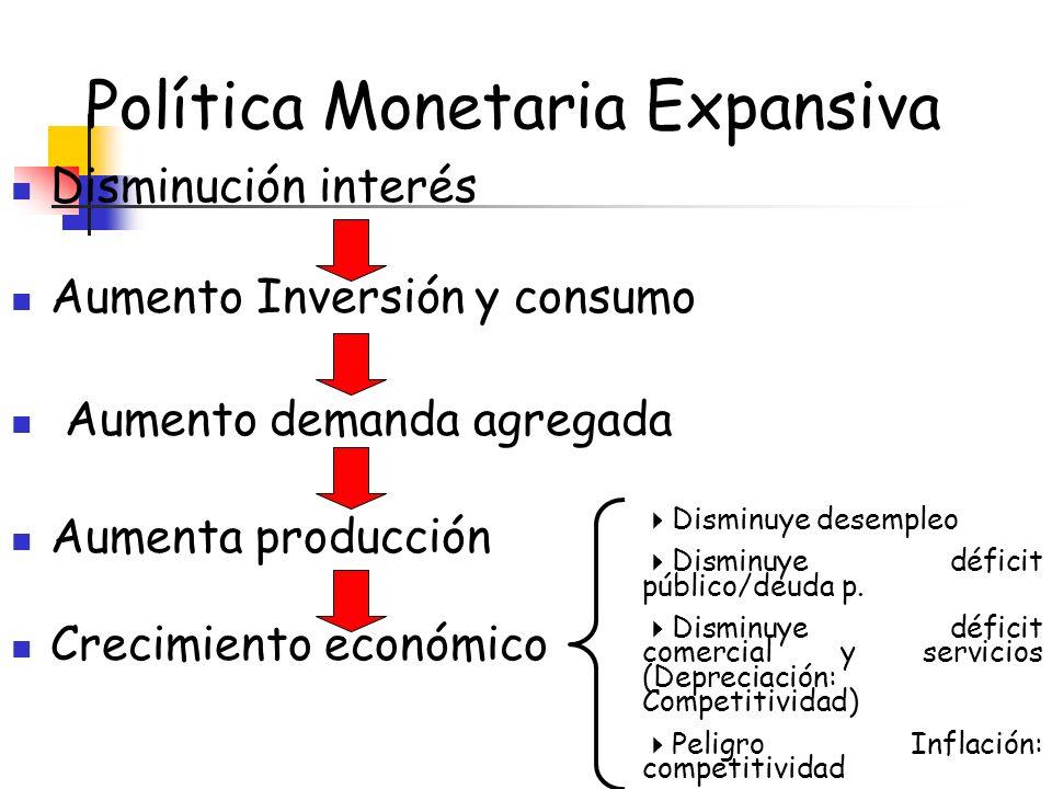 Política Monetaria Expansiva