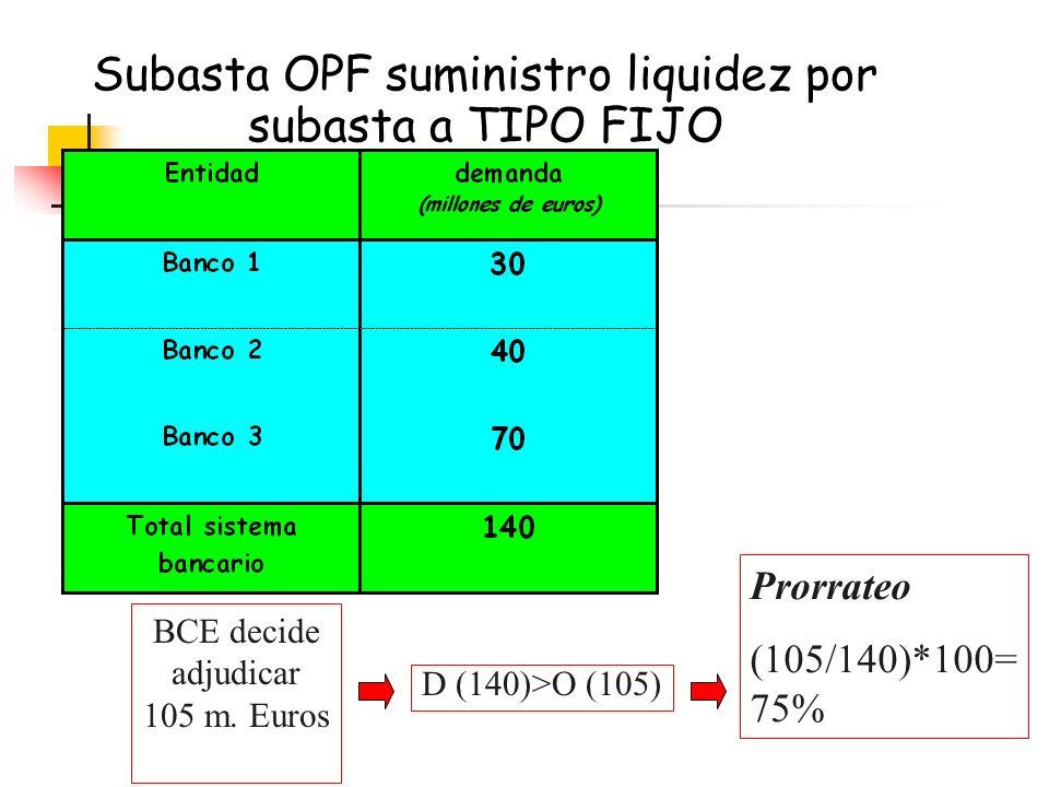 Subasta OPF suministro liquidez por subasta a TIPO FIJO