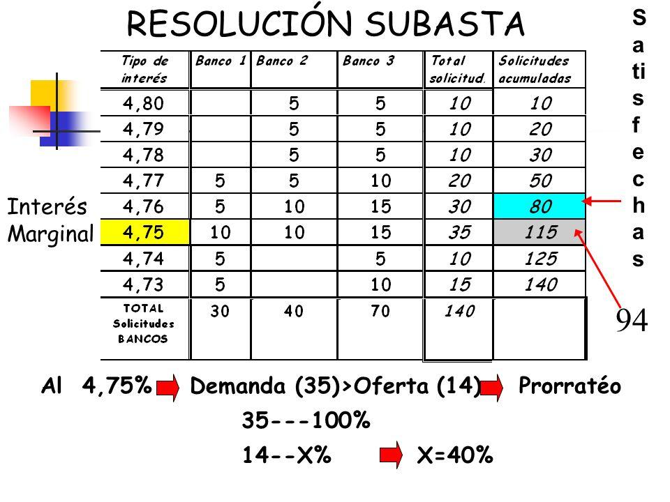 RESOLUCIÓN SUBASTA 94 Satisfechas Interés Marginal