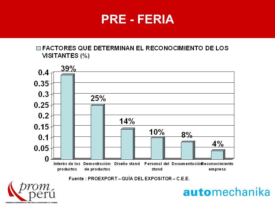 PRE - FERIA PRE - FERIA Fuente : PROEXPORT – GUÍA DEL EXPOSITOR – C.E.E.