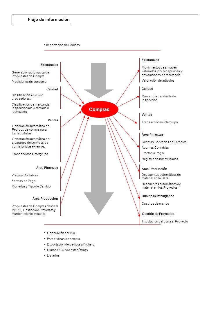 Compras Flujo de información Importación de Pedidos Existencias
