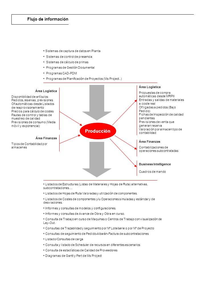 Producción Flujo de información Sistemas de captura de datos en Planta