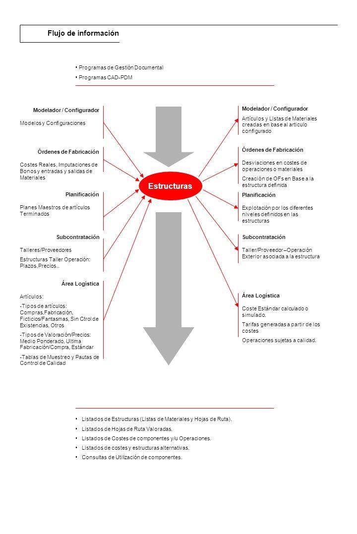 Estructuras Flujo de información Programas de Gestión Documental