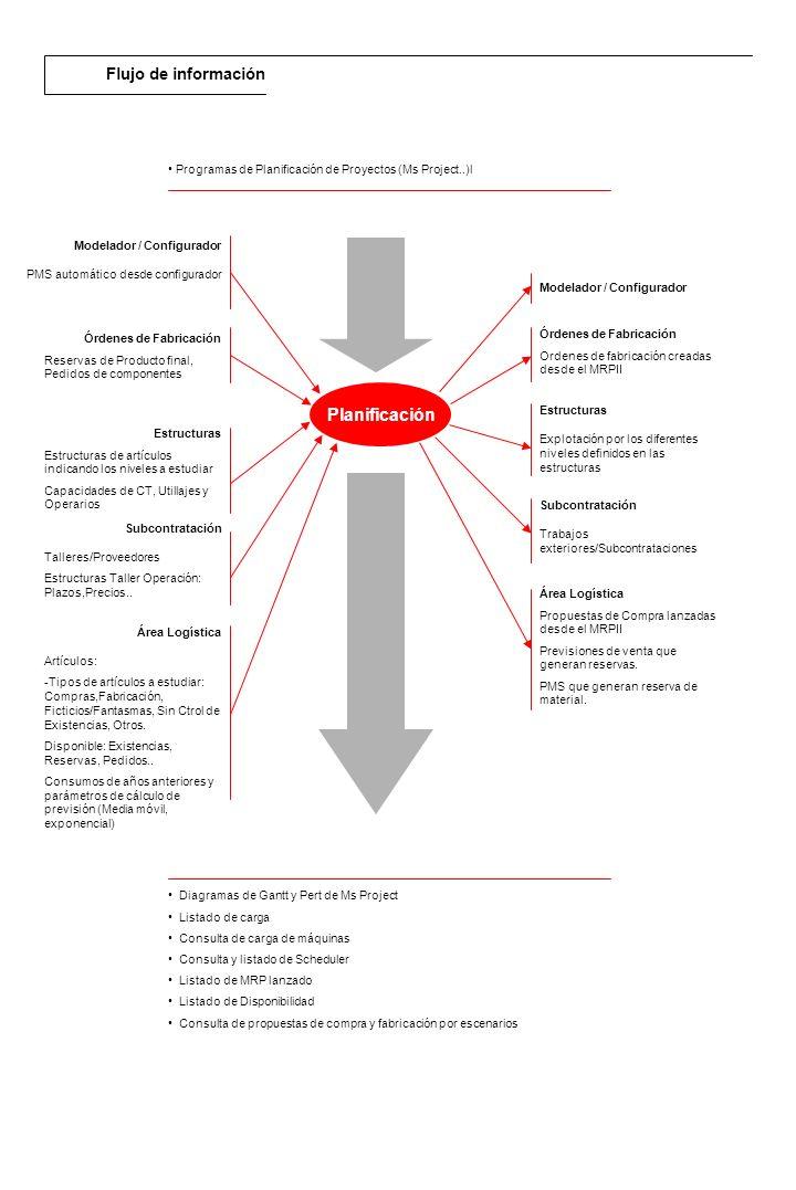 Planificación Flujo de información