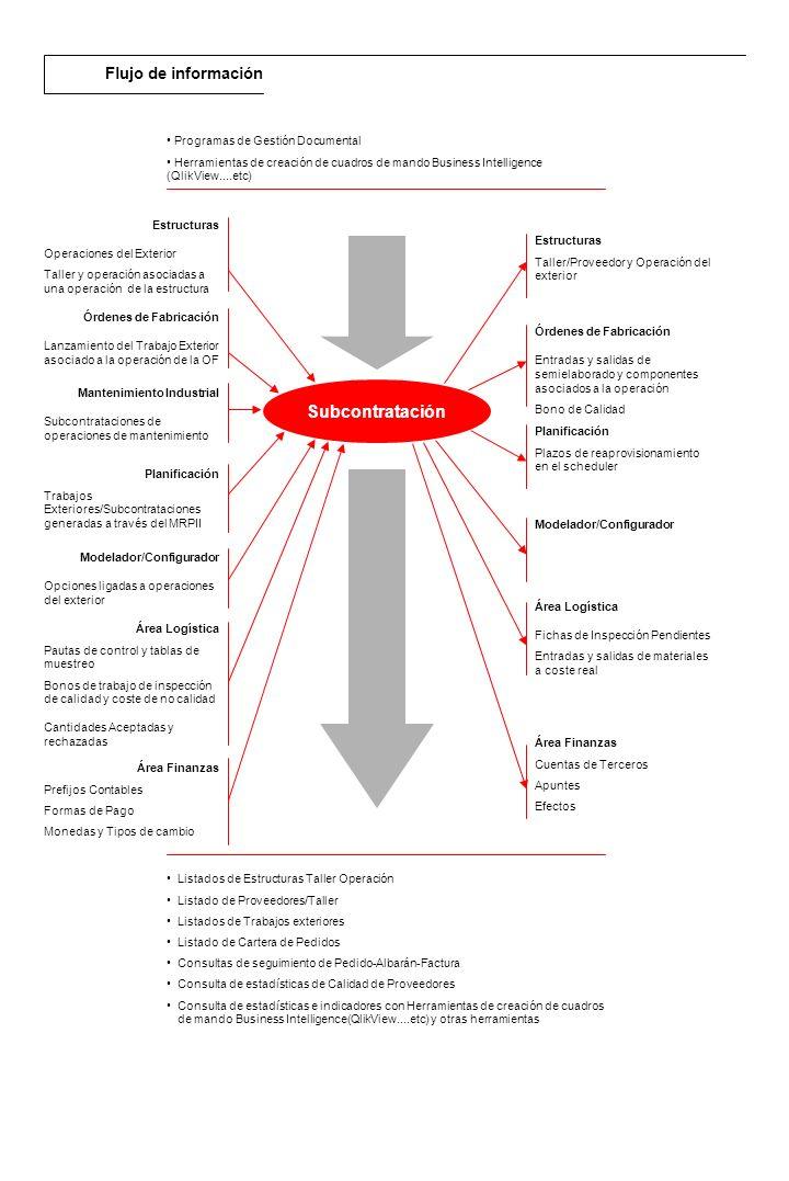 Subcontratación Flujo de información Programas de Gestión Documental