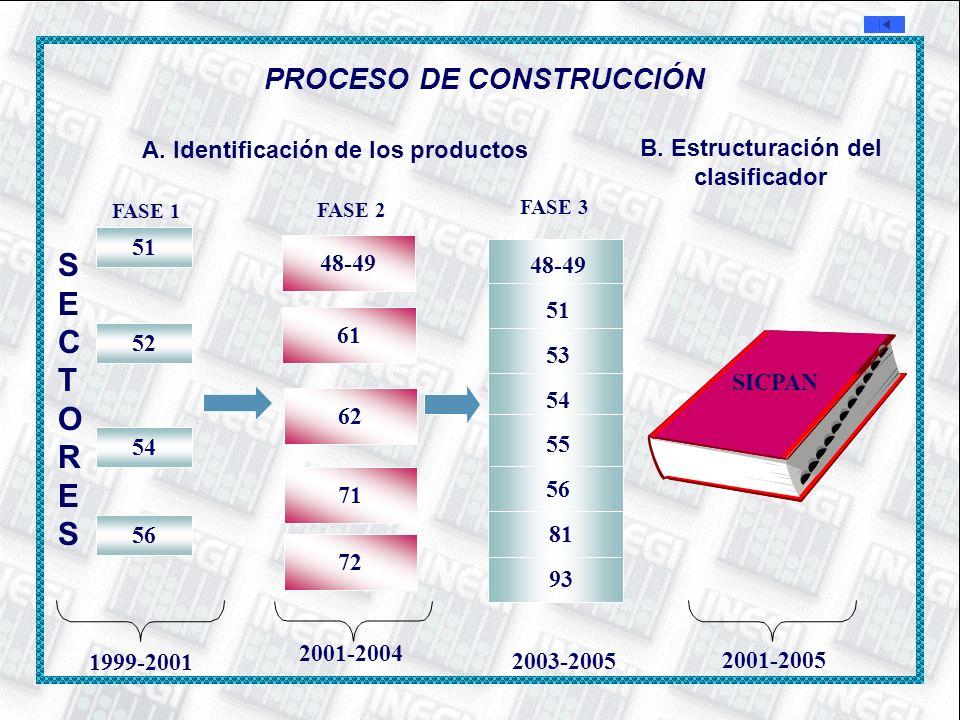 SECTORES PROCESO DE CONSTRUCCIÓN A. Identificación de los productos