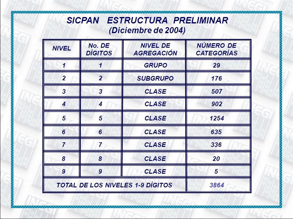 SICPAN ESTRUCTURA PRELIMINAR (Diciembre de 2004)