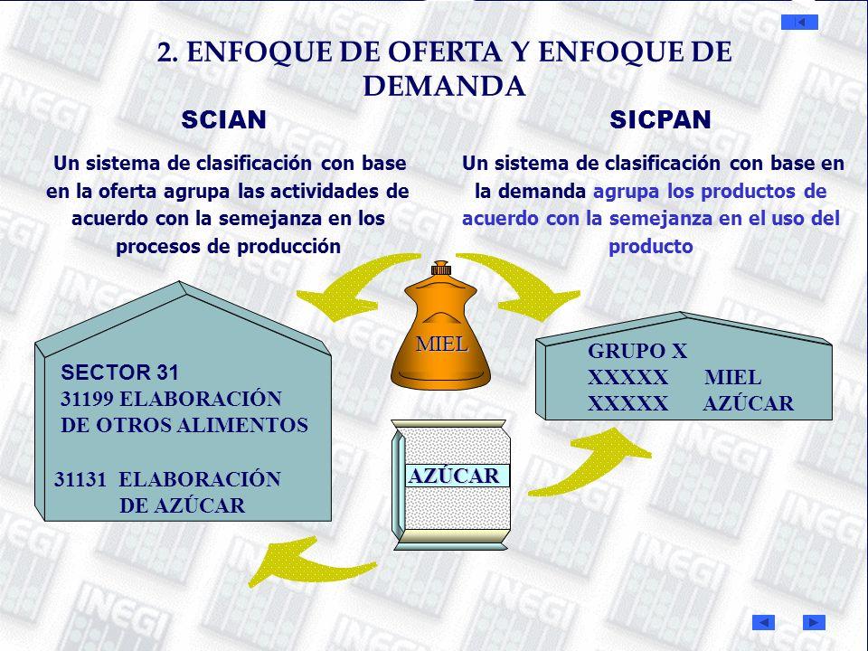 2. ENFOQUE DE OFERTA Y ENFOQUE DE DEMANDA