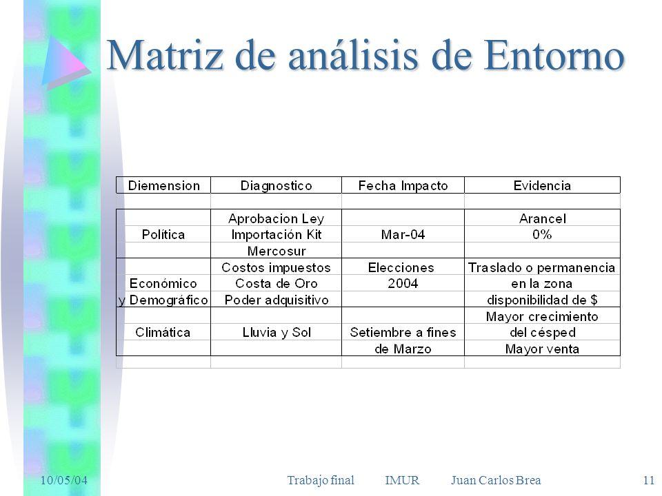 Matriz de análisis de Entorno