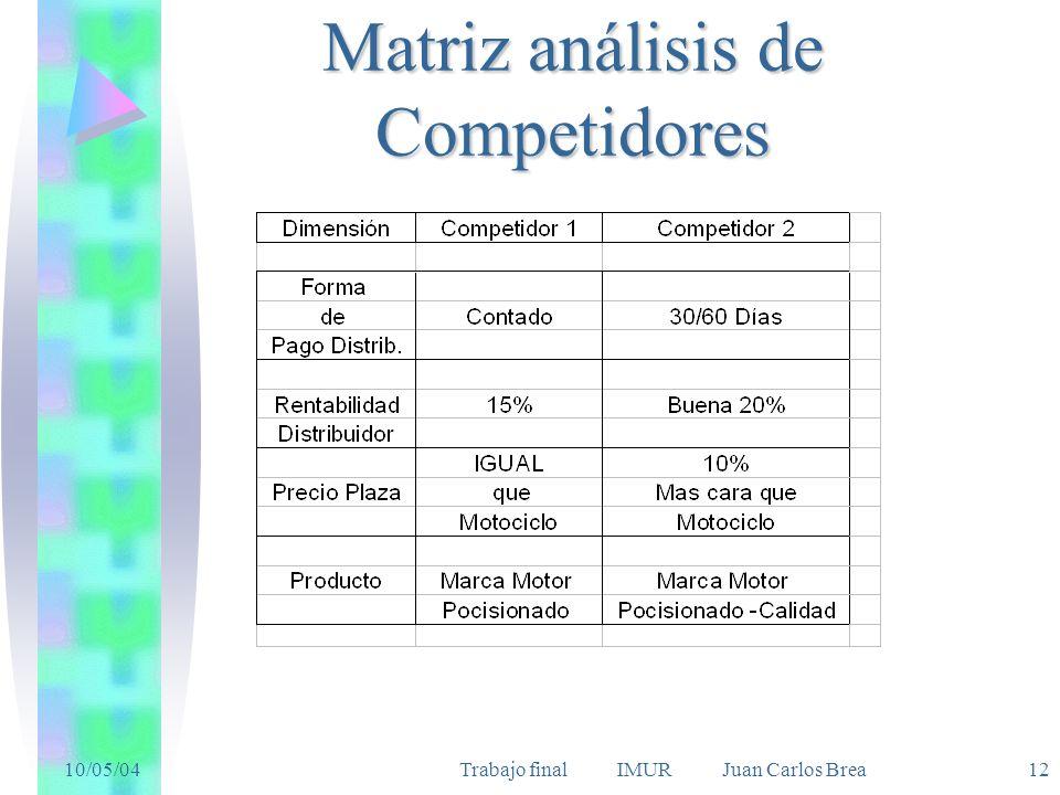 Matriz análisis de Competidores