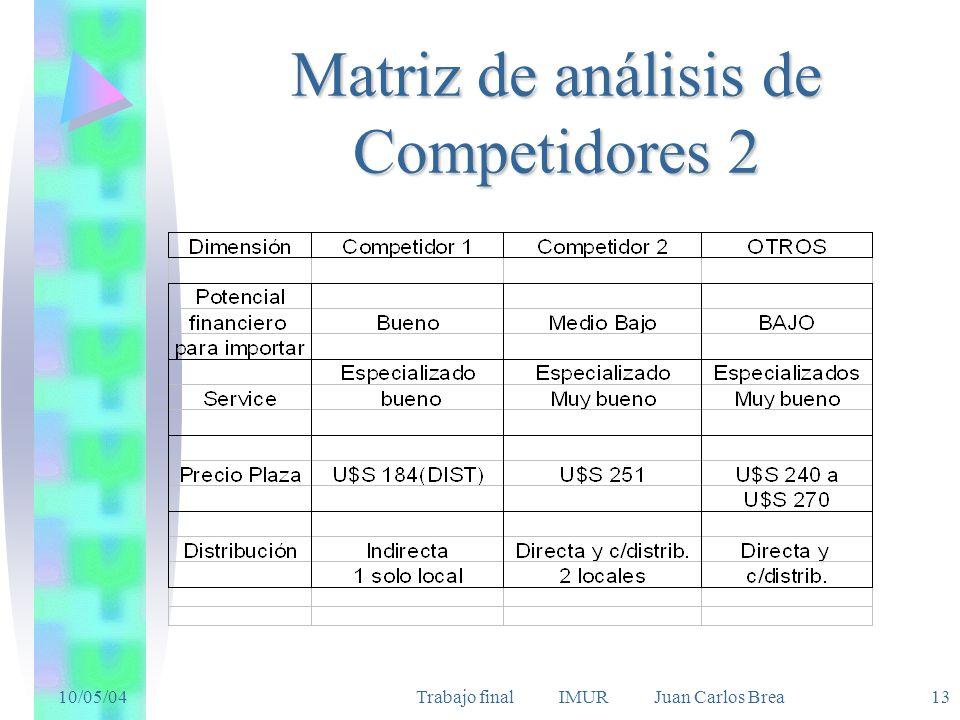 Matriz de análisis de Competidores 2