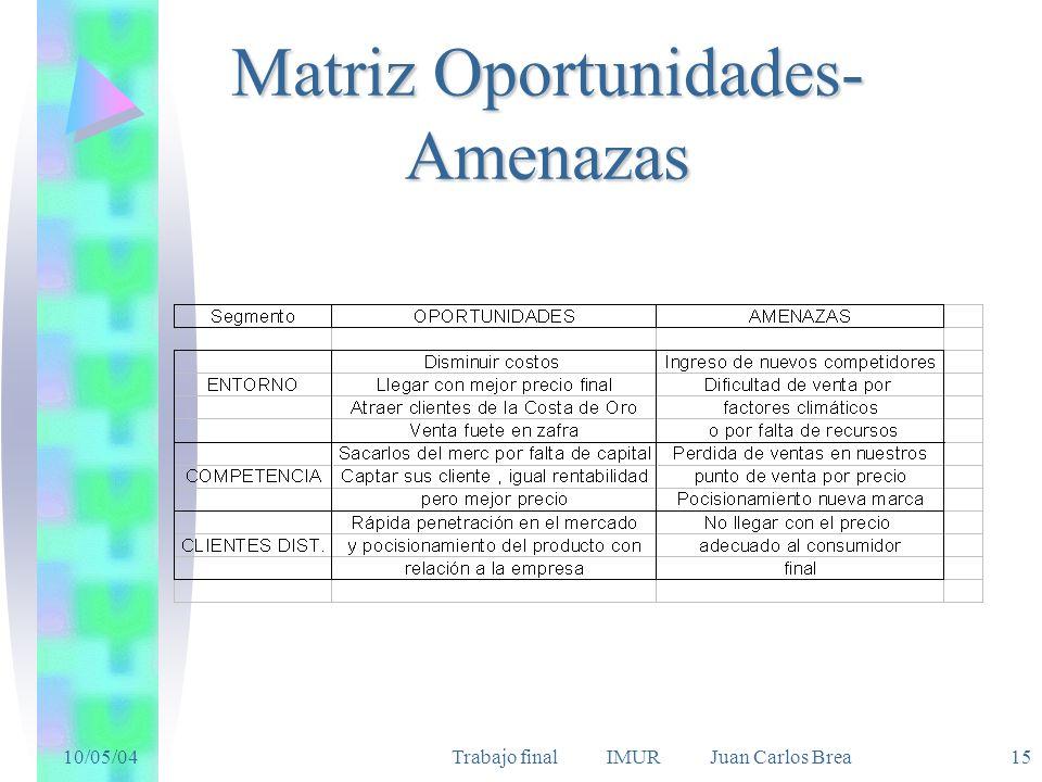 Matriz Oportunidades-Amenazas
