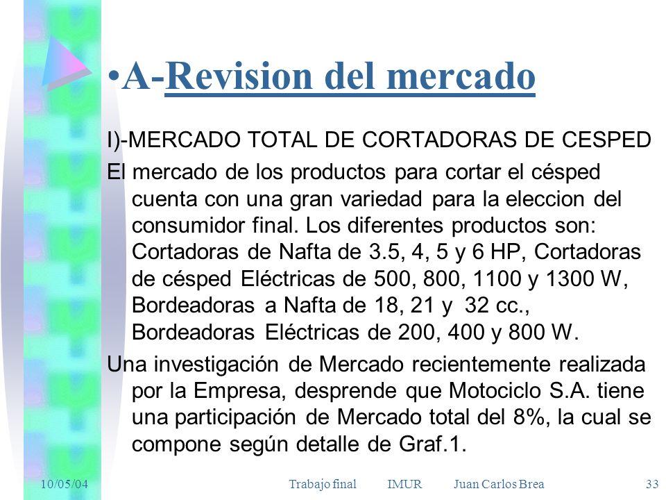 A-Revision del mercado