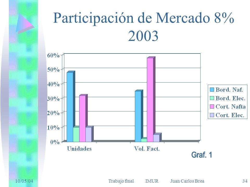 Participación de Mercado 8% 2003