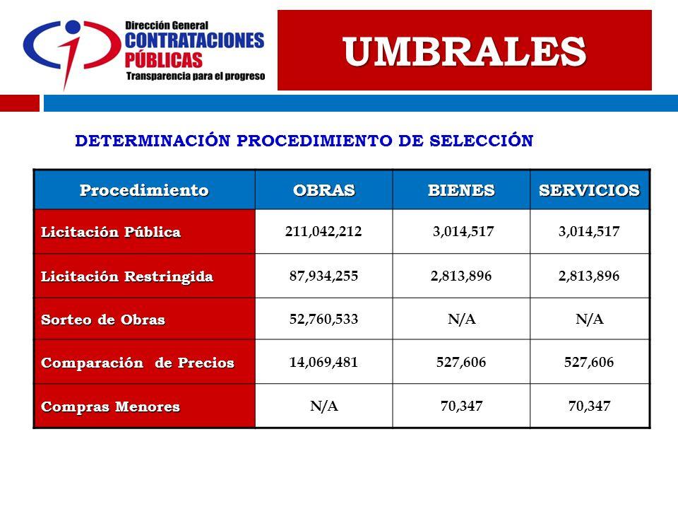 UMBRALES DETERMINACIÓN PROCEDIMIENTO DE SELECCIÓN Procedimiento OBRAS
