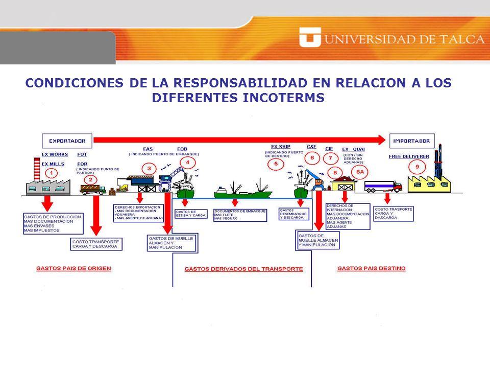CONDICIONES DE LA RESPONSABILIDAD EN RELACION A LOS