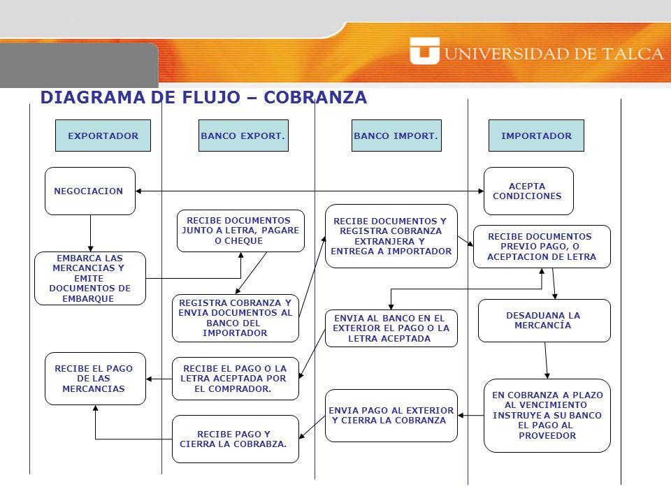 DIAGRAMA DE FLUJO – COBRANZA