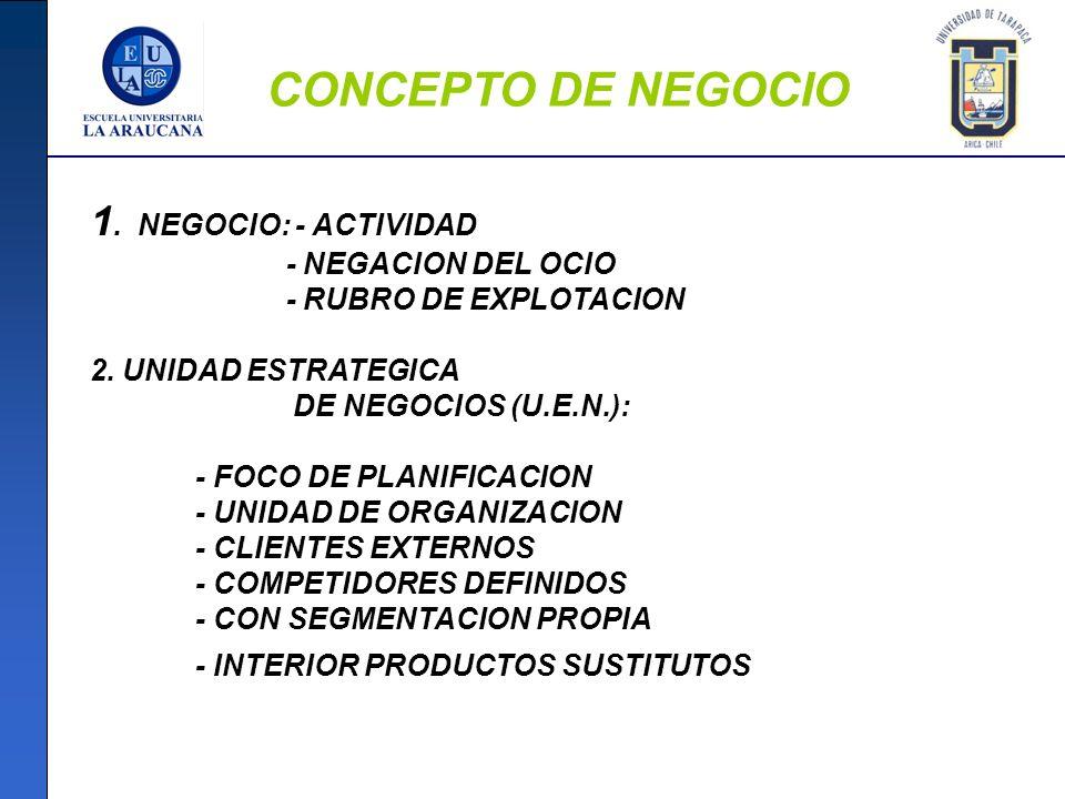 CONCEPTO DE NEGOCIO 1. NEGOCIO: - ACTIVIDAD - NEGACION DEL OCIO