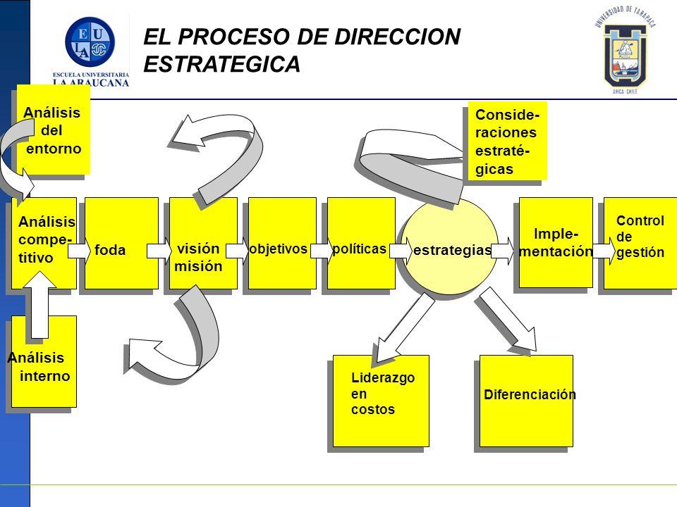 EL PROCESO DE DIRECCION ESTRATEGICA