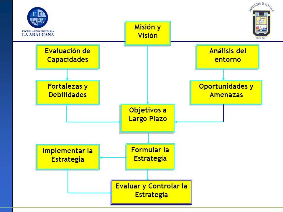 MODELO DE DIRECCION ESTRATEGICA