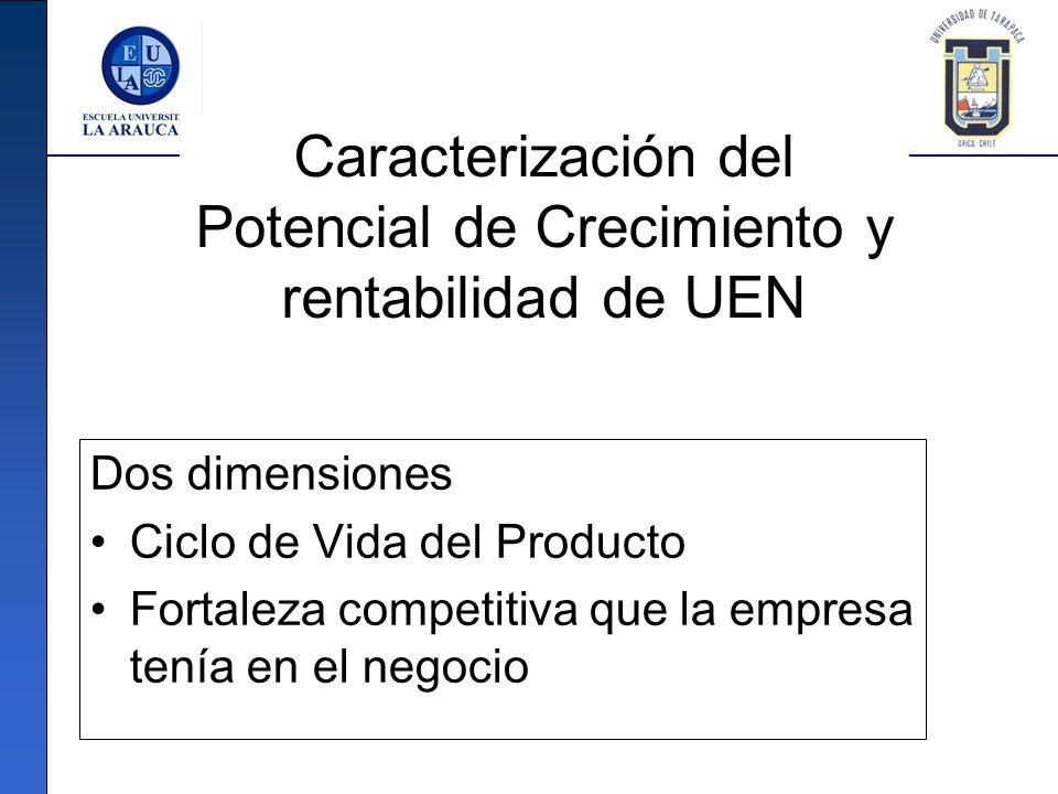 Caracterización del Potencial de Crecimiento y rentabilidad de UEN